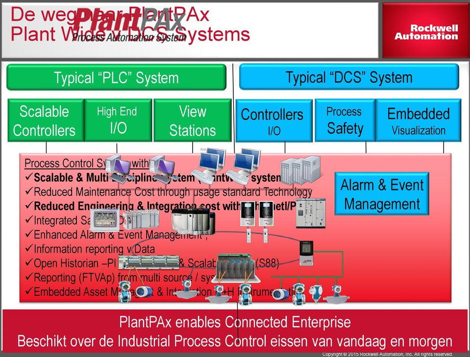 EthernetI/P Integrated Safety I/O Enhanced Alarm & Event Management, Information reporting v Data Open Historian PI Based (OSI ) & Scalable Batch (S88) Reporting (FTVAp) from multi source / systems