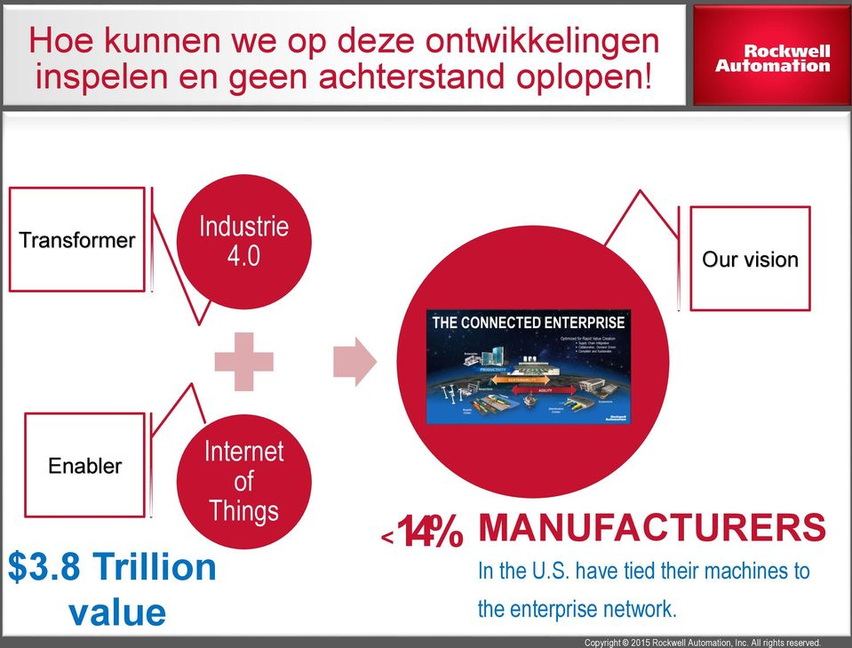 8 Trillion value Internet of Things <14% MANUFACTURERS