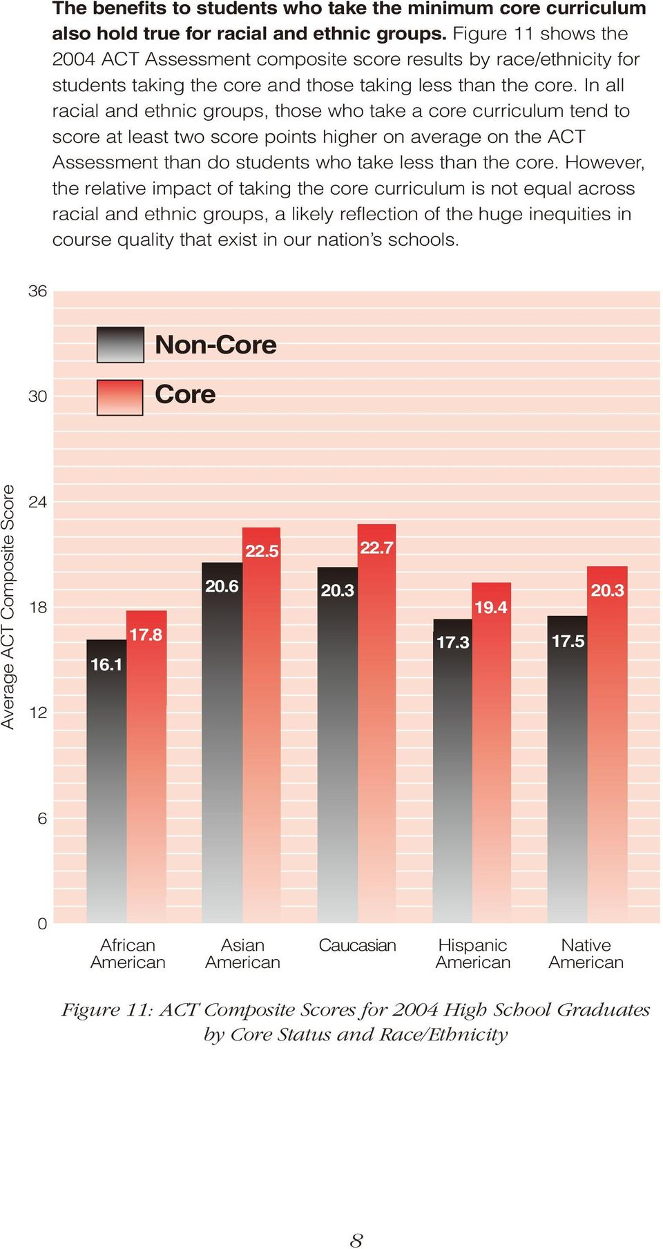 In all racial and ethnic groups, those who take a core curriculum tend to score at least two score points higher on average on the ACT Assessment than do students who take less than the core.