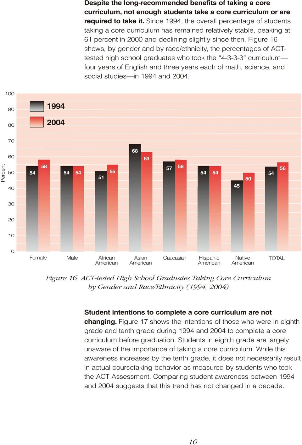 Figure 16 shows, by gender and by race/ethnicity, the percentages of ACTtested high school graduates who took the 4-3-3-3 curriculum four years of English and three years each of math, science, and