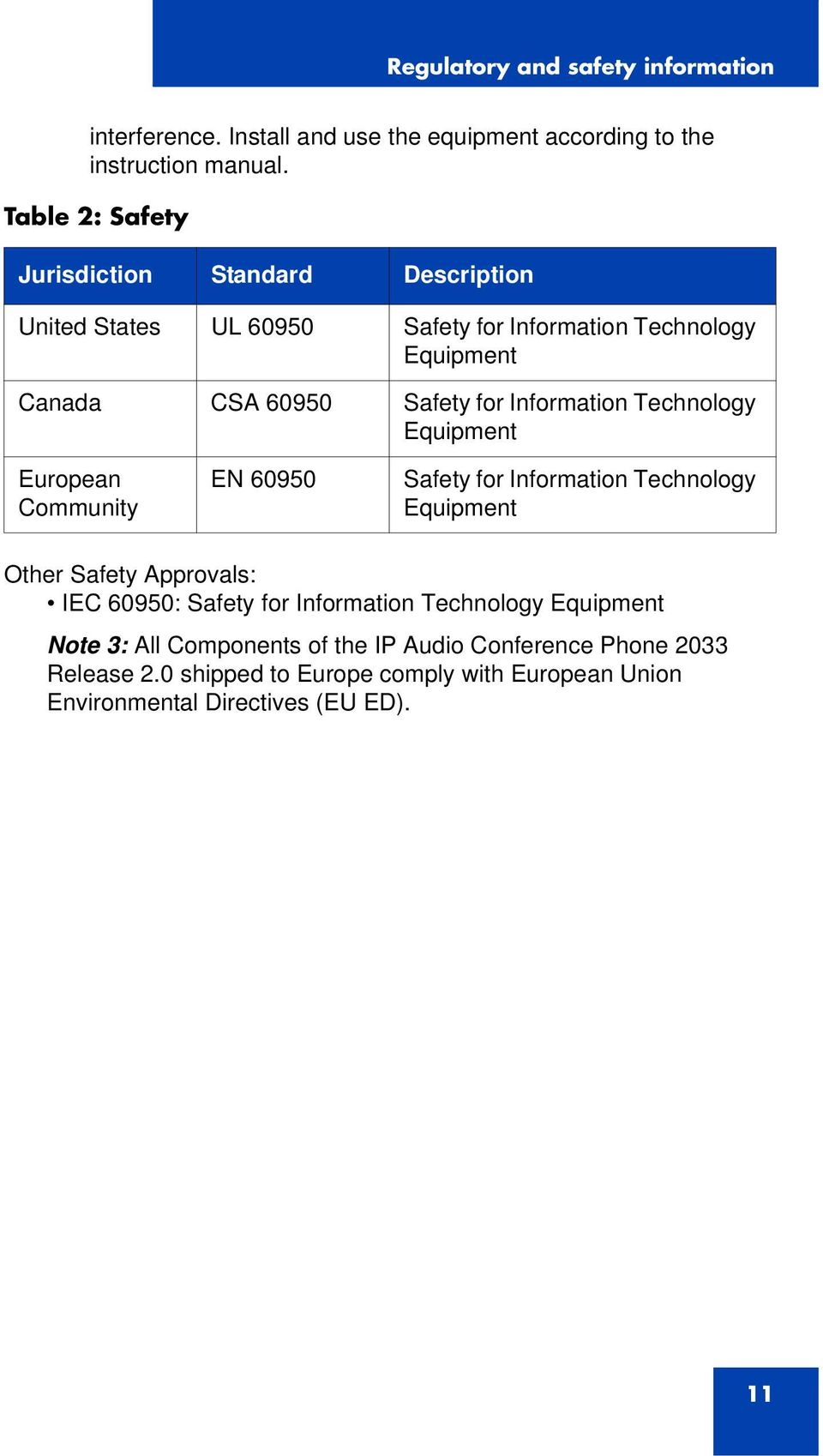 Information Technology Equipment European Community EN 60950 Safety for Information Technology Equipment Other Safety Approvals: IEC 60950: Safety