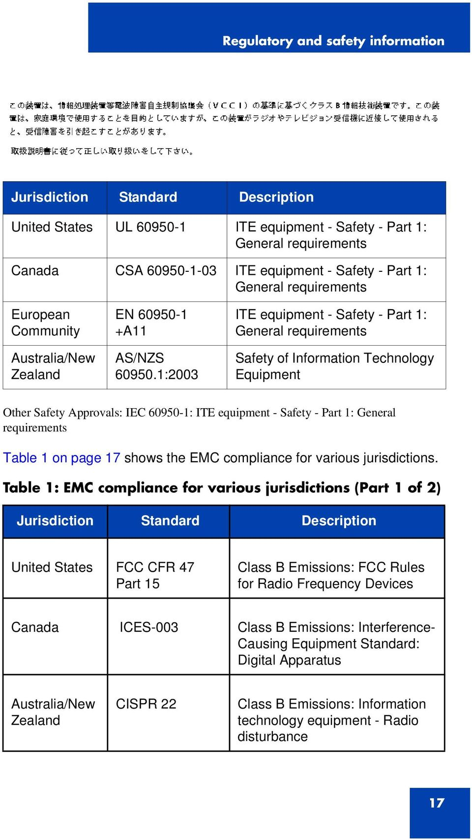 1:2003 ITE equipment - Safety - Part 1: General requirements Safety of Infmation Technology Equipment Other Safety Approvals: IEC 60950-1: ITE equipment - Safety - Part 1: General requirements Table