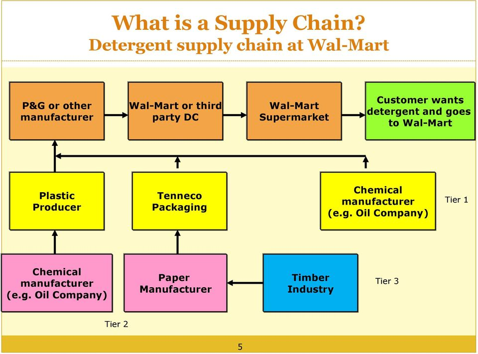 describe the distinction between supply chain management and value network management Supply chain risk management: the concept and its basic constructs in defining the concept of supply chain risk management, we suggest that it is relevant to distinguish four basic constructs: supply chain risk sources, risk consequences, risk drivers and risk mitigating strategies.