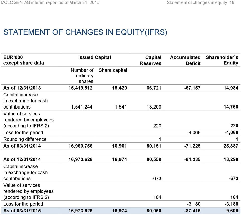 capital ordinary shares As of 12/31/2013 15,419,512 15,420 66,721-67,157 14,984 Capital increase in exchange for cash contributions 1,541,244 1,541 13,209 14,750 Value of services rendered by