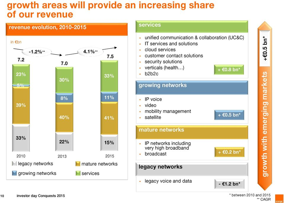 8 bn* b2b2c growing networks + 0.5 bn* 39% 8% 11% 40% 41% IP voice video mobility management satellite + 0.