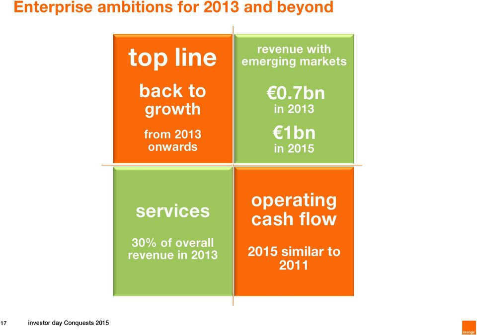 7bn in 2013 1bn in 2015 30% of overall revenue in 2013