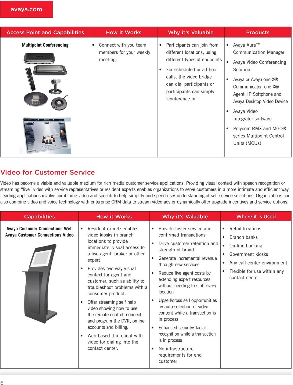Aura Communication Manager Solution Avaya or Avaya one X Communicator, one-x Agent, IP Softphone and Avaya Desktop Video Device Avaya Video Integrator software Polycom RMX and MGC series Multipoint