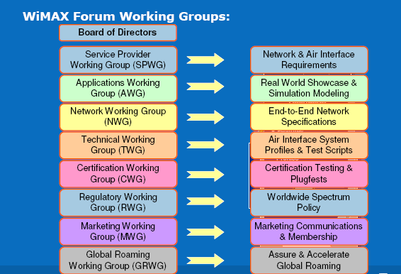 Network Working Group (NWG) is developing the higher-level networking specifications for Mobile WiMAX systems beyond what is defined in the IEEE 802.
