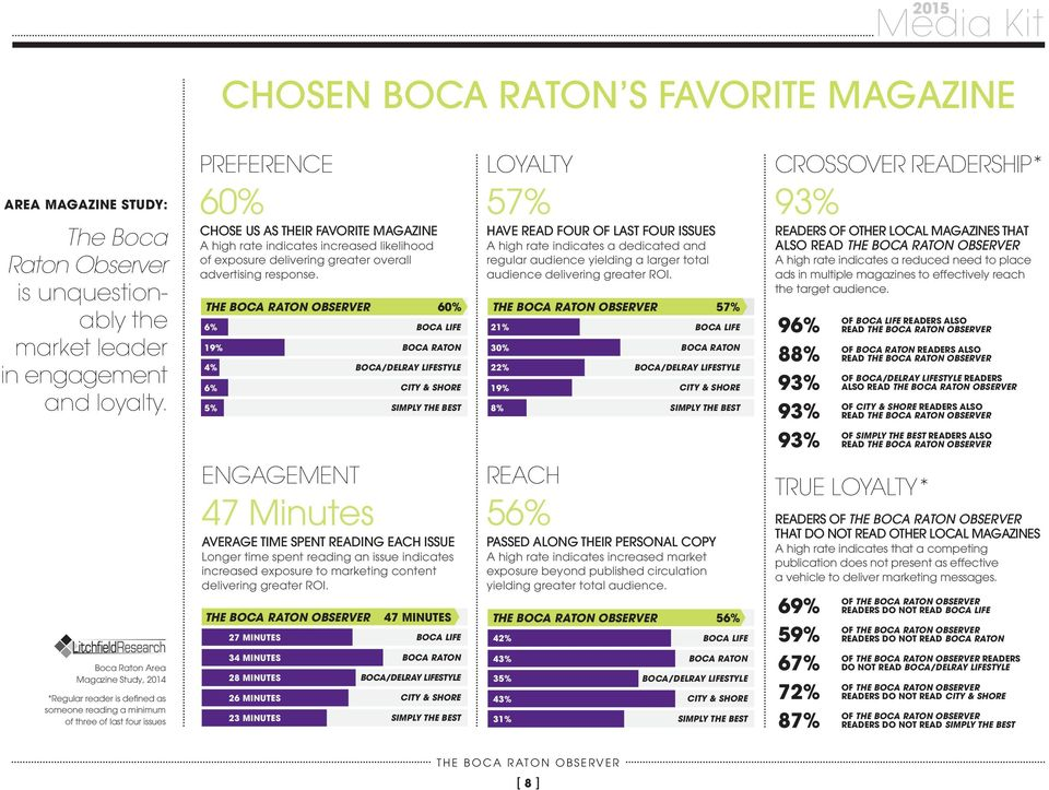 60% 6% BOCA LIFE 21% 19% BOCA RATON 30% 4% BOCA/DELRAY LIFESTYLE 22% 6% CITY & SHORE 19% 5% SIMPLY THE BEST 8% LOYALTY 57% HAVE READ FOUR OF LAST FOUR ISSUES A high rate indicates a dedicated and