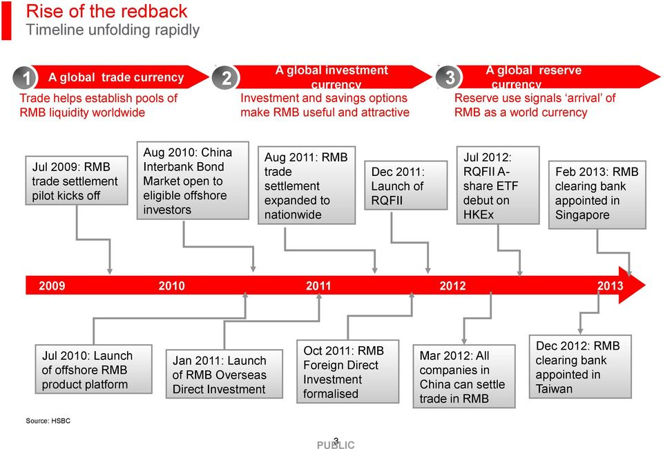 eligible offshore investors Aug 2011: RMB trade settlement expanded to nationwide Dec 2011: Launch of RQFII Jul 2012: RQFII A- share ETF debut on HKEx Feb 2013: RMB clearing bank appointed in