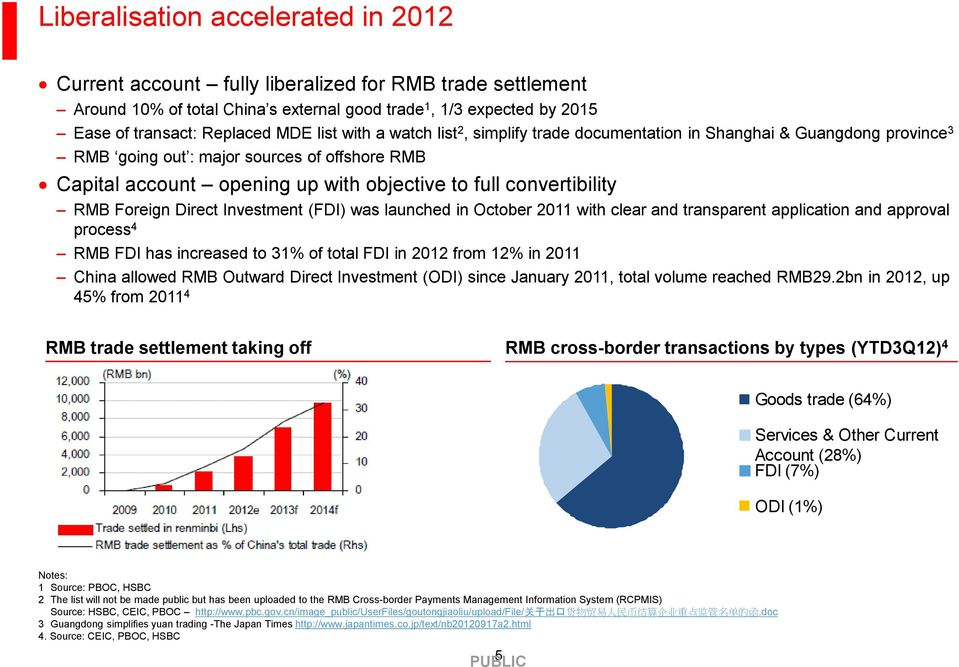 convertibility RMB Foreign Direct Investment (FDI) was launched in October 2011 with clear and transparent application and approval process 4 RMB FDI has increased to 31% of total FDI in 2012 from