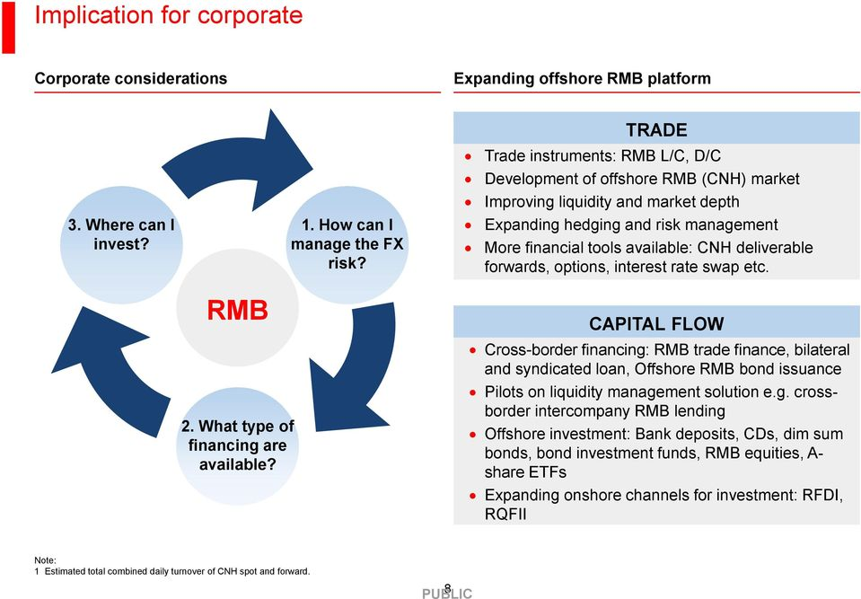 forwards, options, interest rate swap etc. RMB 2. What type of financing are available?