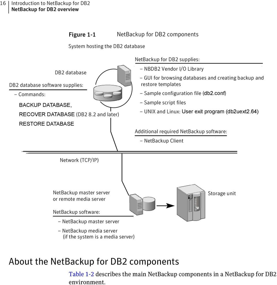 2 and later) RESTORE DATABASE NetBackup for DB2 supplies: NBDB2 Vendor I/O Library GUI for browsing databases and creating backup and restore templates Sample configuration file (db2.