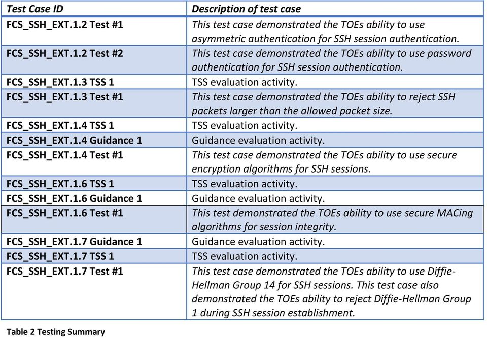 This test case demonstrated the TOEs ability to use password authentication for SSH session authentication. TSS evaluation activity.