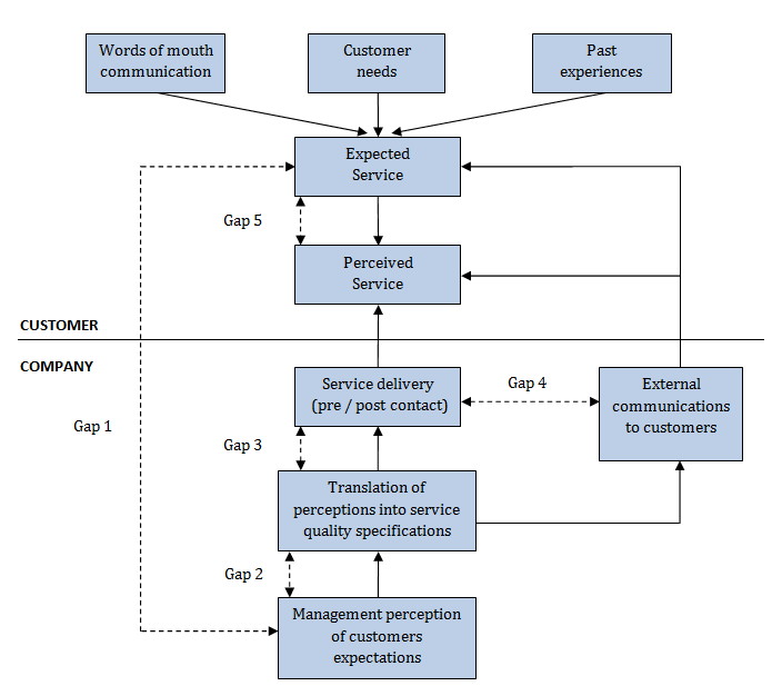 Figure 5: SERVQUAL Model (Parasuraman et al, 1988) Gap 1; Not knowing what the customer want. The management of a company does not exactly know their customer s demands.