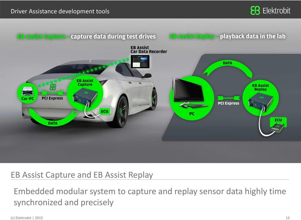 system to capture and replay sensor data highly