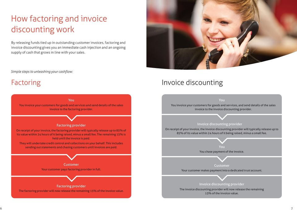 Simple steps to unleashing your cashflow: Factoring Invoice discounting You You invoice your customers for goods and services and send details of the sales invoice to the factoring provider.