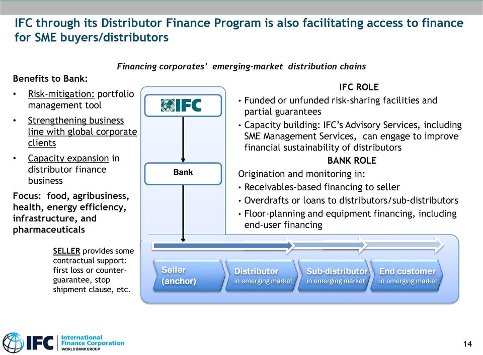 emerging-market distribution chains Bank IFC ROLE Funded or unfunded risk-sharing facilities and partial guarantees Capacity building: IFC s Advisory Services, including SME Management Services, can