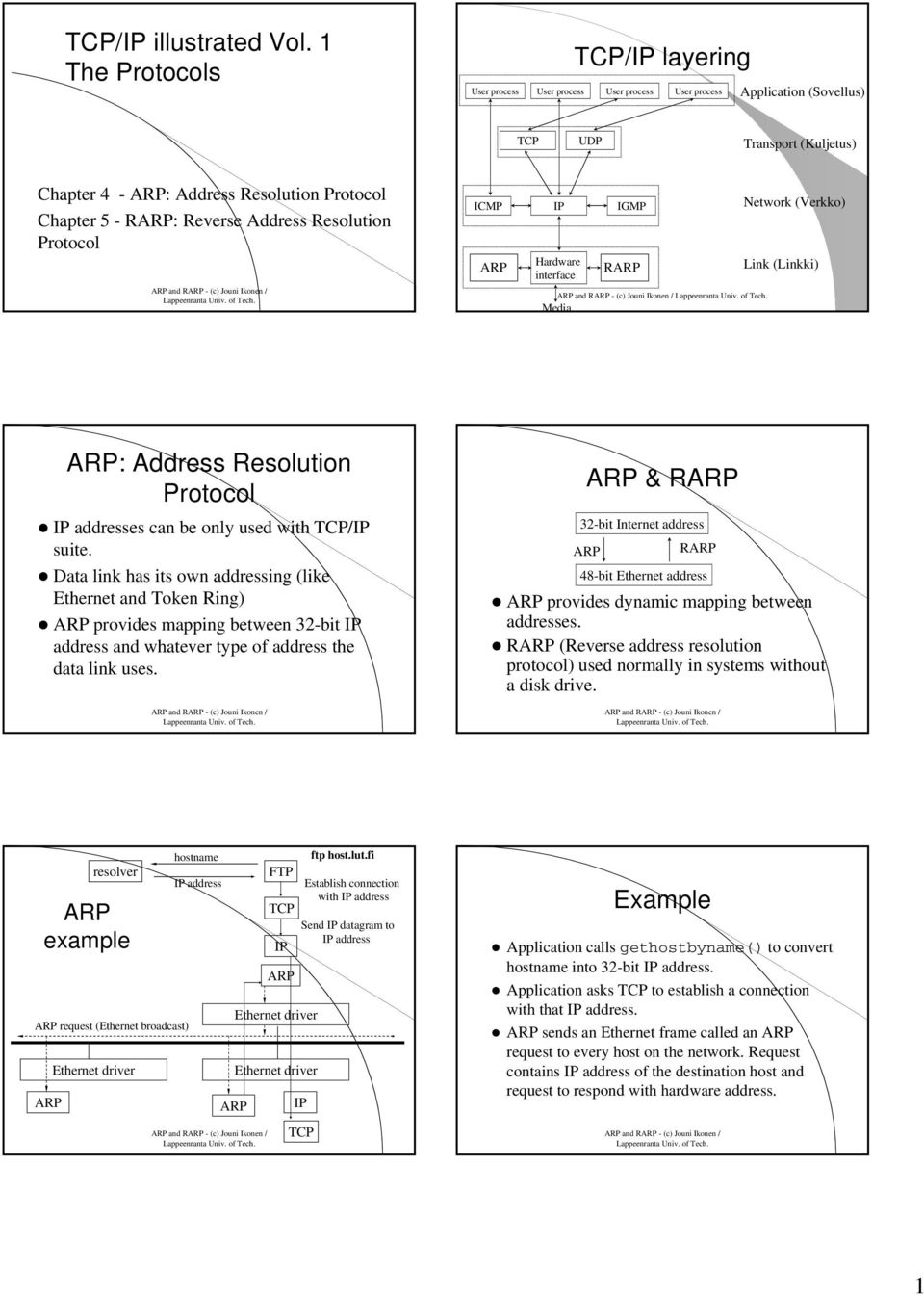 Reverse Address Resolution Protocol ARP and RARP - (c) Jouni Ikonen / ICMP ARP IP Hardware interface IGMP RARP ARP and RARP - (c) Jouni Ikonen / Media Network (Verkko) Link (Linkki) ARP: Address
