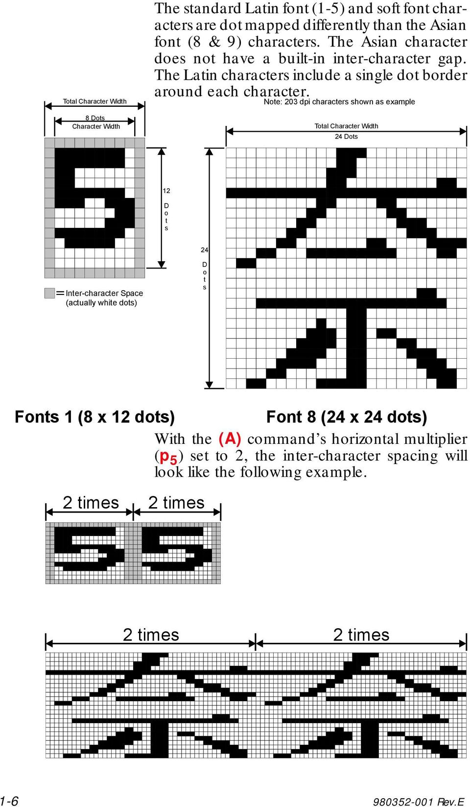 Note: 203 dpi characters shown as example Total Character Width 24 Dots 12 D o t s 24 Inter-character Space (actually white dots) D o t s Fonts 1 (8 x 12 dots) Font 8 (24 x