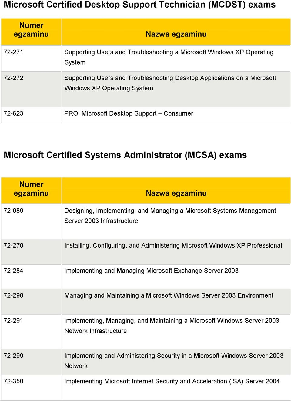 72-089 Designing, Implementing, and Managing a Microsoft Systems Management Server 2003 Infrastructure 72-270 Installing, Configuring, and Administering Microsoft Windows XP Professional 72-284