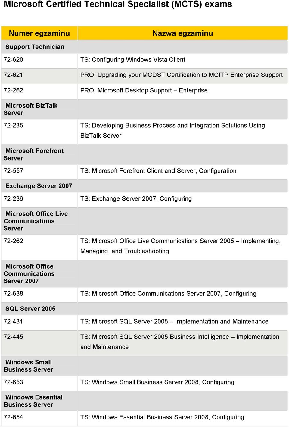72-557 TS: Microsoft Forefront Client and Server, Configuration Exchange Server 2007 72-236 TS: Exchange Server 2007, Configuring Microsoft Office Live Communications Server 72-262 TS: Microsoft