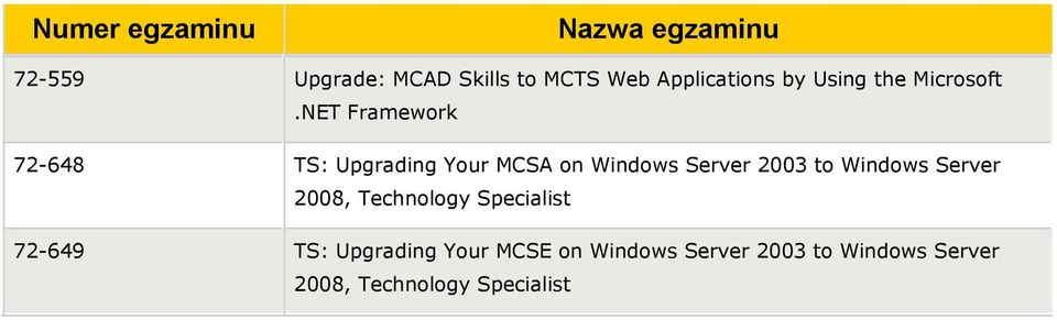 NET Framework 72-648 TS: Upgrading Your MCSA on Windows Server 2003 to