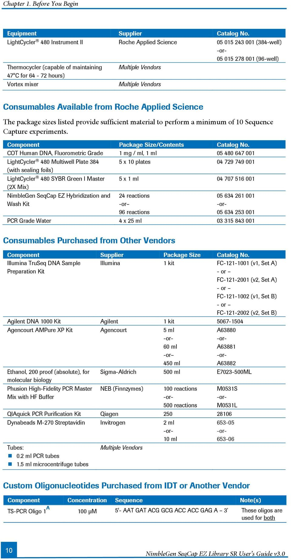 Multiple Vendors Consumables Available from Roche Applied Science The package sizes listed provide sufficient material to perform a minimum of 10 Sequence Capture experiments.