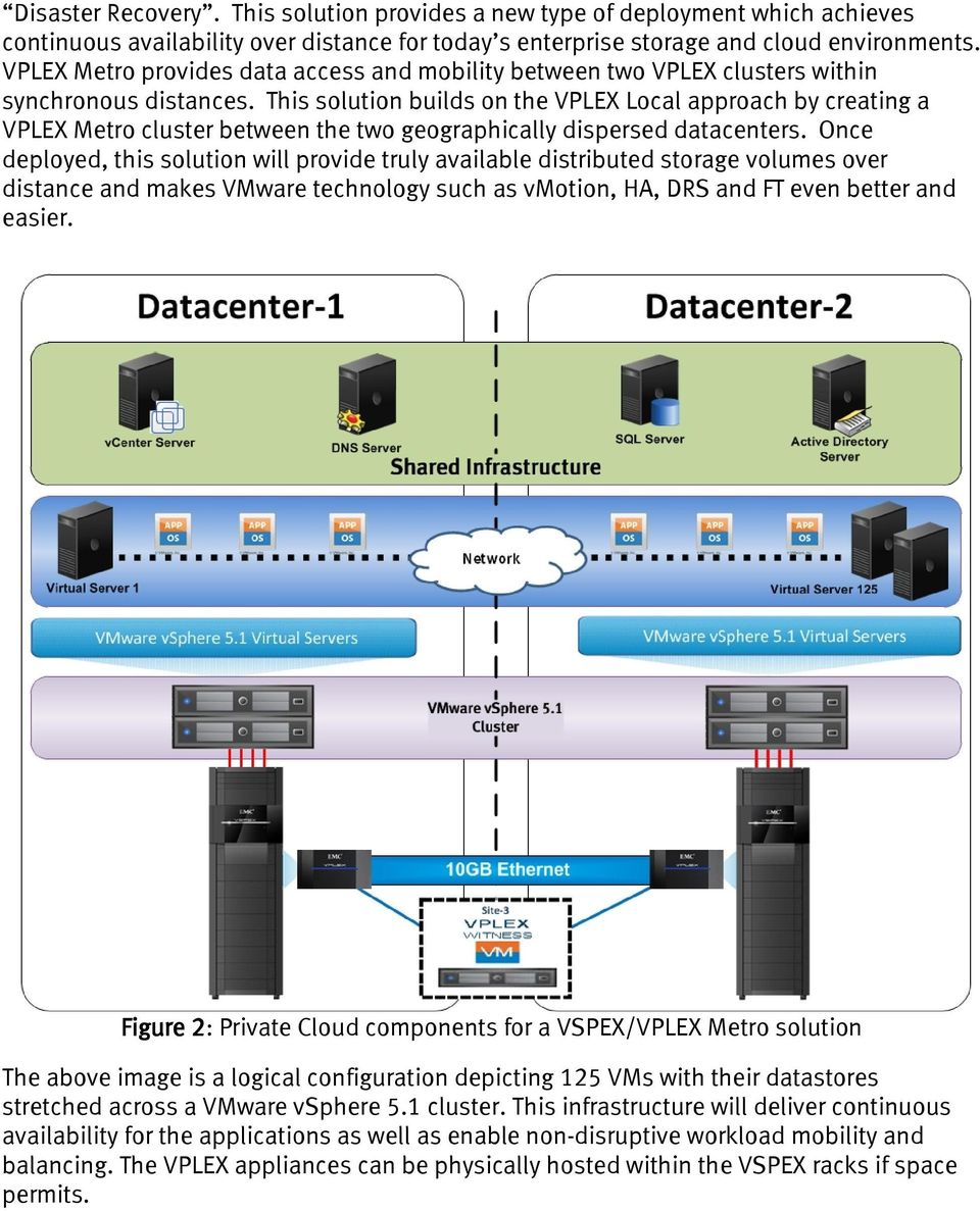 This solution builds on the VPLEX Local approach by creating a VPLEX Metro cluster between the two geographically dispersed datacenters.