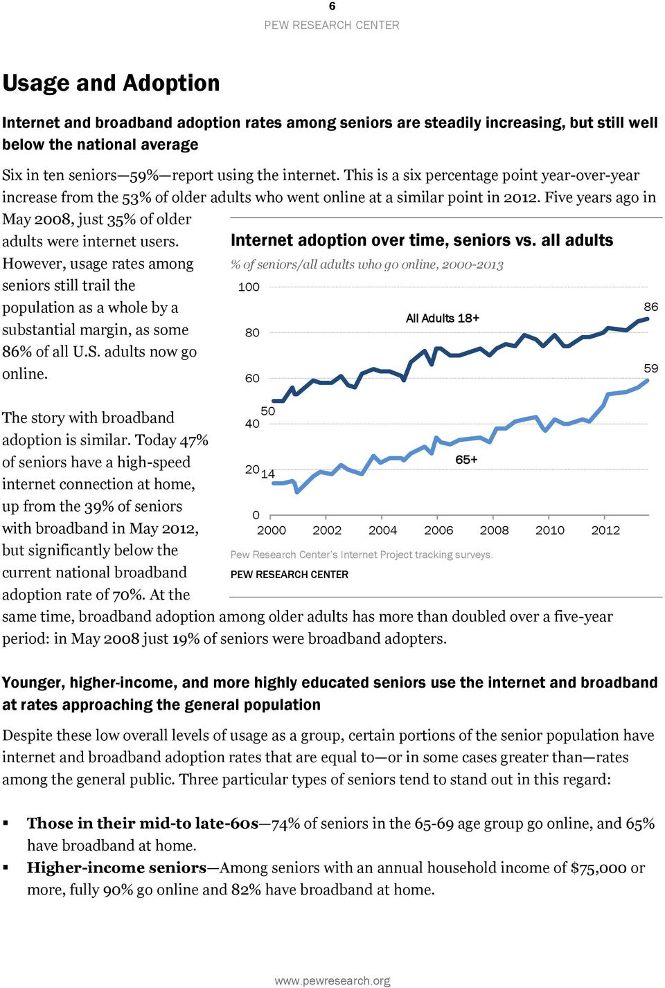 Five years ago in May 2008, just 35% of older adults were internet users. However, usage rates among seniors still trail the population as a whole by a substantial margin, as some 86% of all U.S.