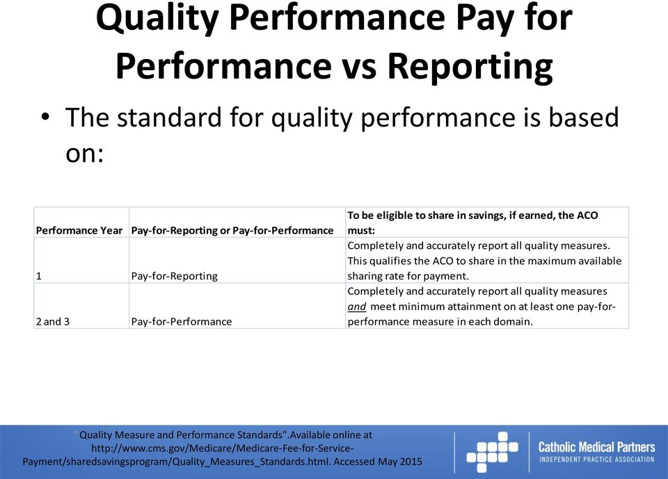 the ACO must: Completely and accurately report all quality measures.