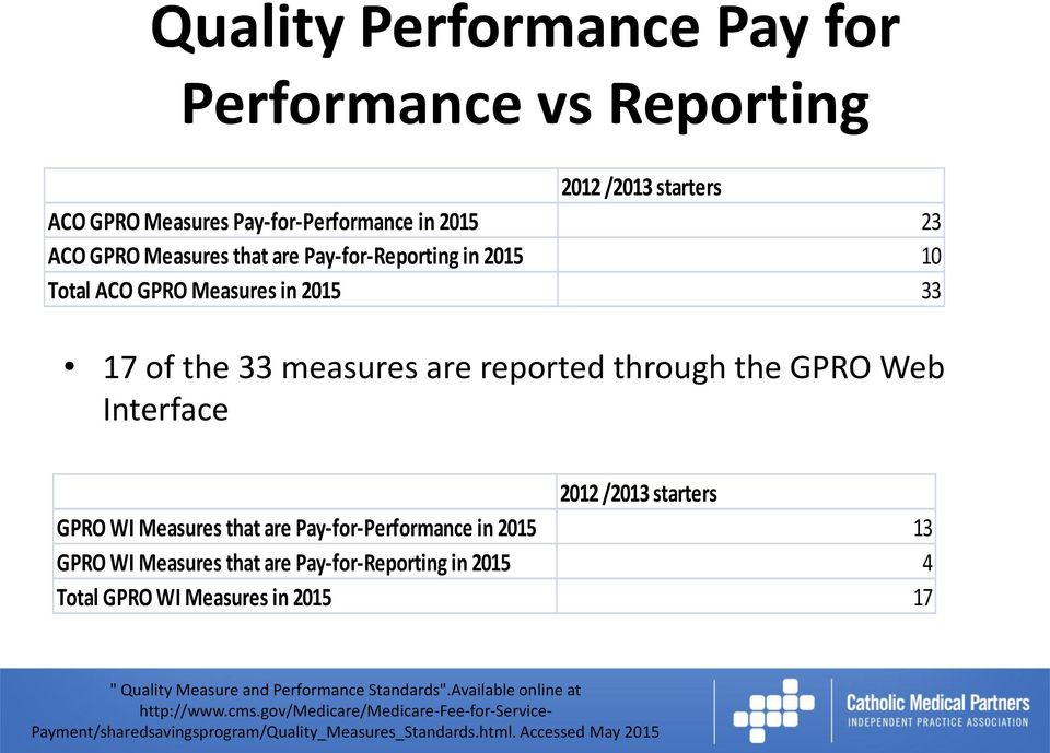the 33 measures are reported through the GPRO Web Interface 2012 /2013 starters GPRO WI Measures that are
