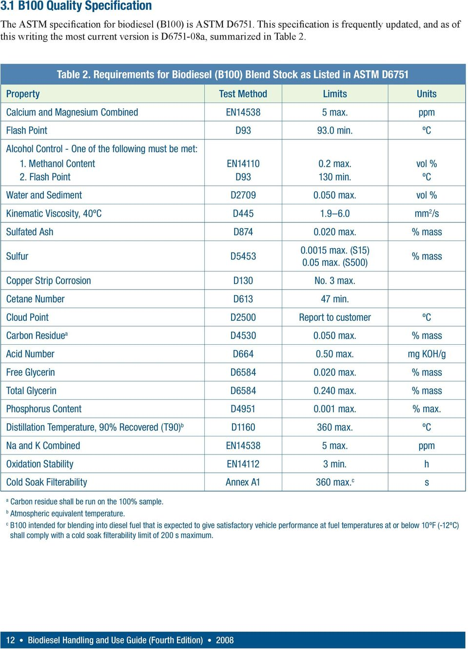 Table 2. Requirements for Biodiesel (B100) Blend Stock as Listed in ASTM D6751 Property Test Method Limits Units Calcium and Magnesium Combined EN14538 5 max. ppm Flash Point D93 93.0 min.