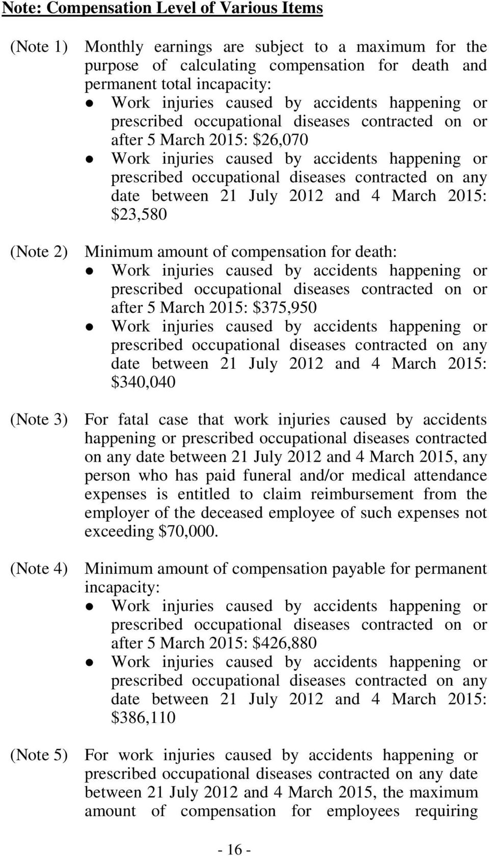any date between 21 July 2012 and 4 March 2015: $23,580 (Note 2) Minimum amount of compensation for death: Work injuries caused by accidents happening or prescribed occupational diseases contracted