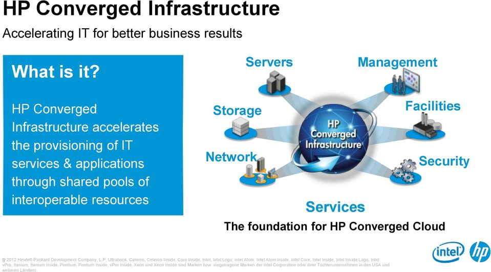 interoperable resources Storage Facilities Network Security Services The foundation for HP Converged Cloud 3 2012 Hewlett-Packard