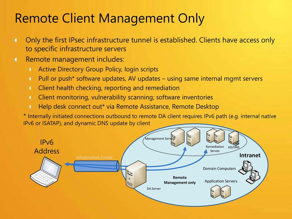 mgmt servers Client health checking, reporting and remediation Client monitoring, vulnerability scanning; software inventories Help desk connect out* via Remote Assistance, Remote Desktop *