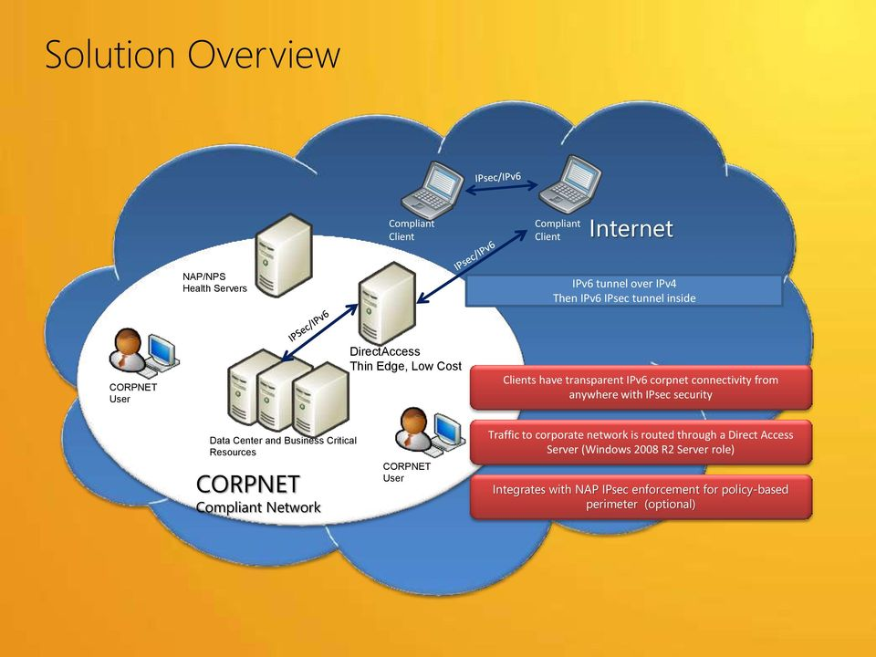 security Data Center and Business Critical Resources CORPNET Compliant Network CORPNET User Traffic to corporate network is routed