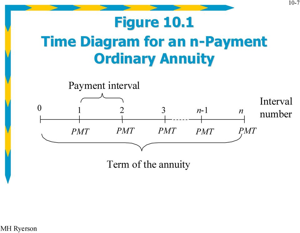 Ordinary Annuity Payment interval 0 1