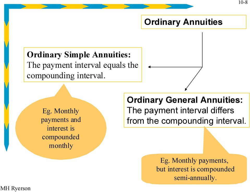 Monthly payments and interest is compounded monthly Ordinary General