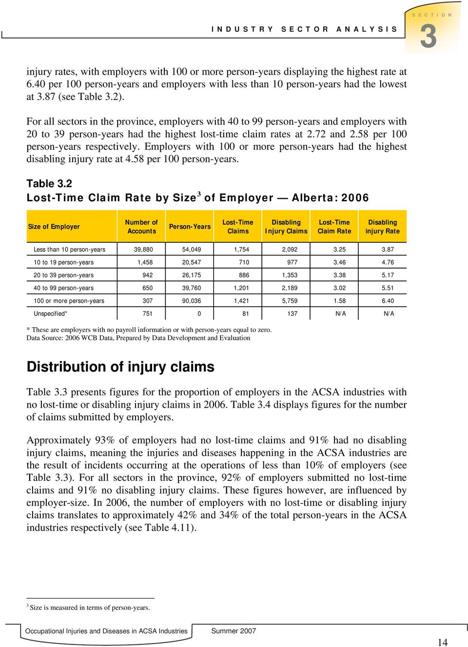 For all sectors in the province, employers with 40 to 99 person-years and employers with 20 to 39 person-years had the highest lost-time claim rates at 2.72 and 2.58 per 100 person-years respectively.