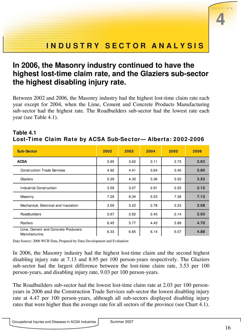 The Roadbuilders sub-sector had the lowest rate each year (see Table 4.1). Table 4.1 Lost-Time Claim Rate by ACSA Sub-Sector Alberta: 2002-2006 Sub-Sector 2002 2003 2004 2005 2006 ACSA 3.95 3.62 3.