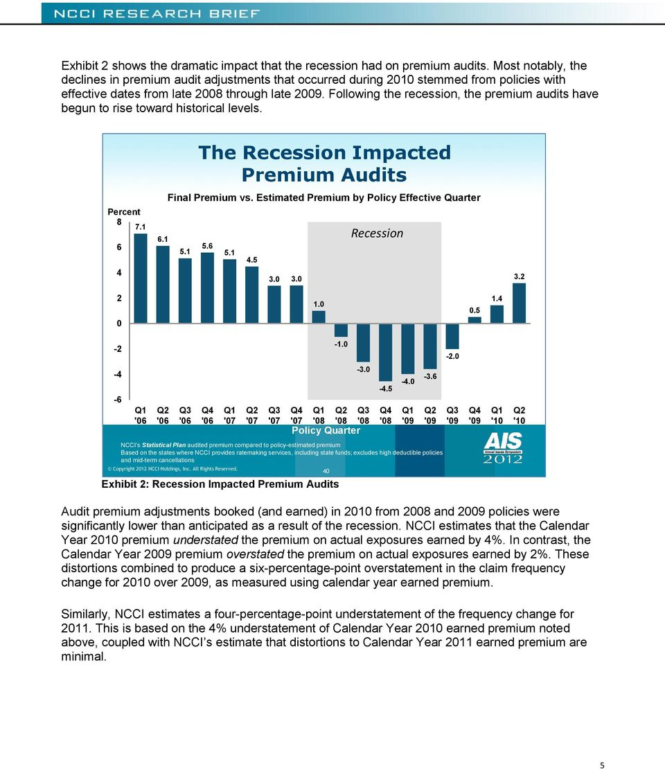 Following the recession, the premium audits have begun to rise toward historical levels. Percent 8 7.1 6 4 6.1 The Recession Impacted Premium Audits Final Premium vs.