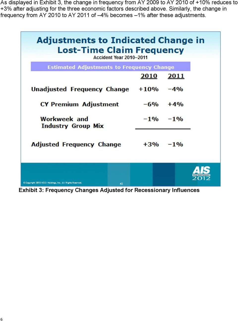 Similarly, the change in frequency from AY 2010 to AY 2011 of 4% becomes 1% after