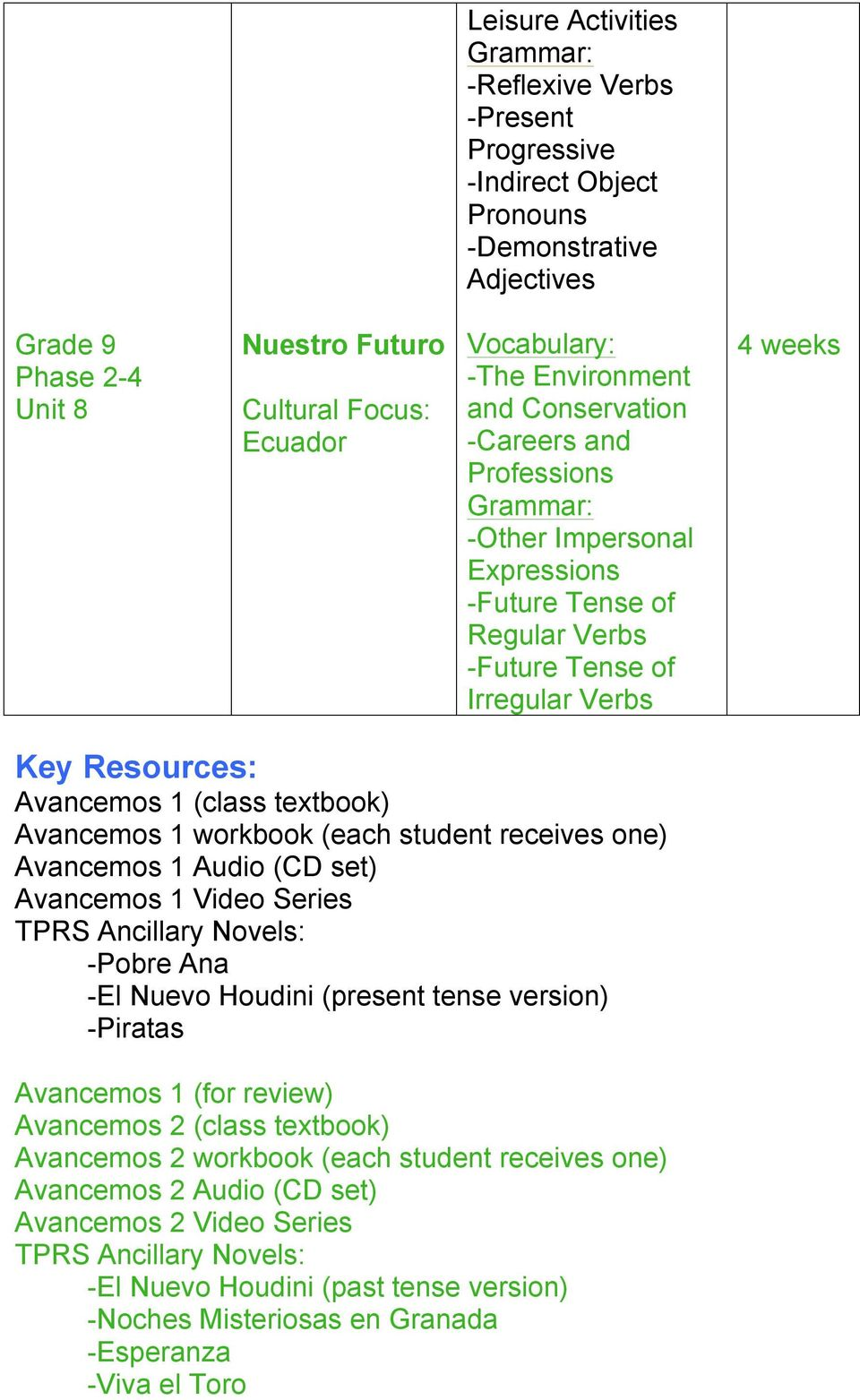 set) Avancemos 1 Video Series TPRS Ancillary Novels: -Pobre Ana -El Nuevo Houdini (present tense version) -Piratas Avancemos 1 (for review) Avancemos 2 (class textbook) Avancemos 2 workbook