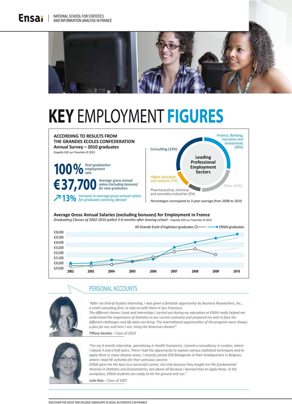 cosmetics industries (5%) Leading Professional Employment Sectors Finance, Banking, Insurance and Investments (30%) Other (25%) Percentages correspond to 3-year average from 2008 to 2010 Average