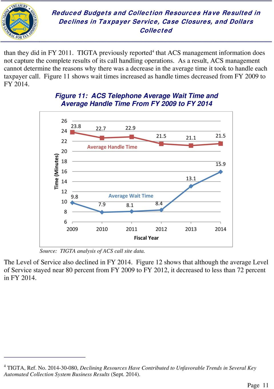 Figure 11 shows wait times increased as handle times decreased from FY 2009 to FY 2014.