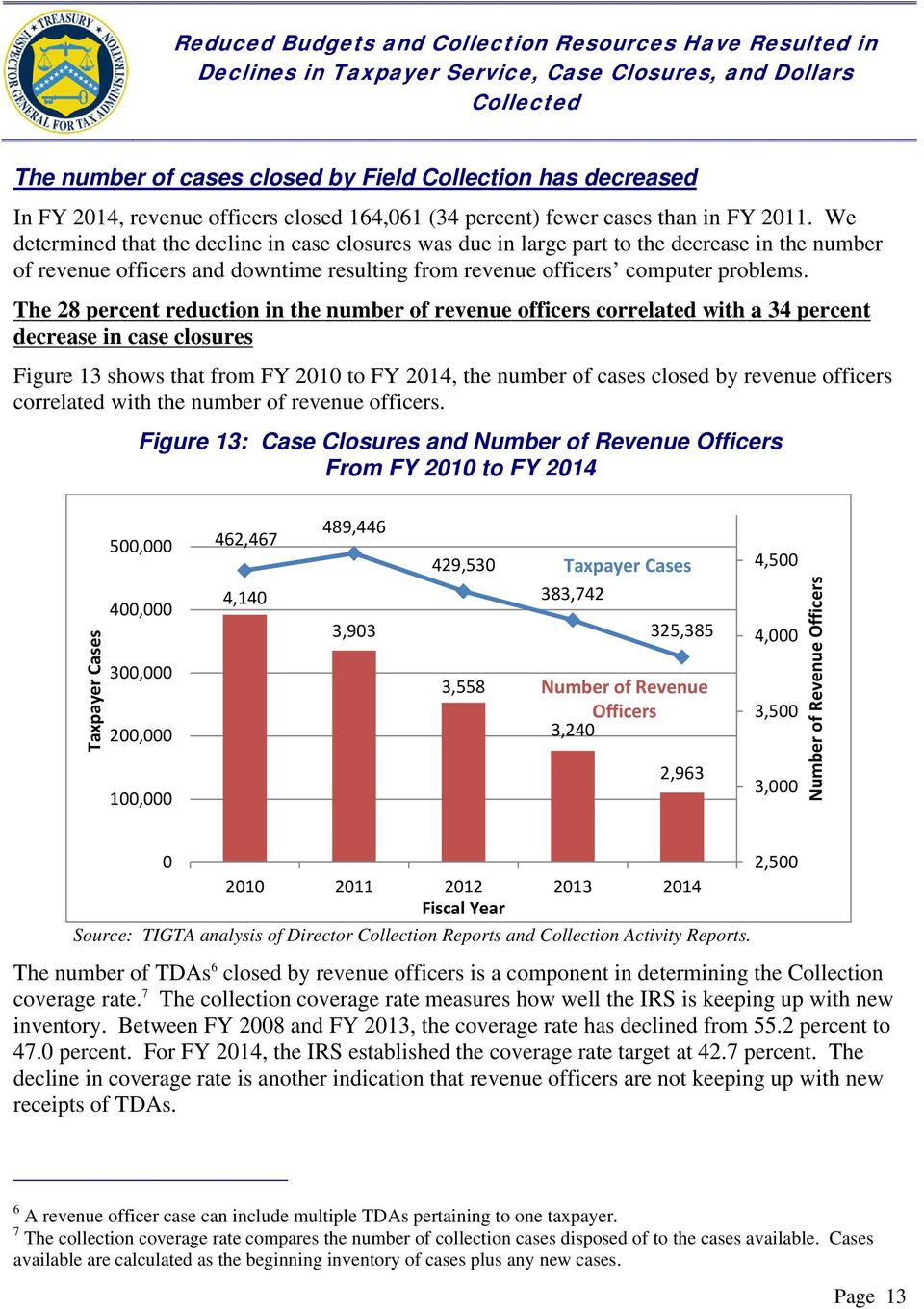 The 28 percent reduction in the number of revenue officers correlated with a 34 percent decrease in case closures Figure 13 shows that from FY 2010 to FY 2014, the number of cases closed by revenue
