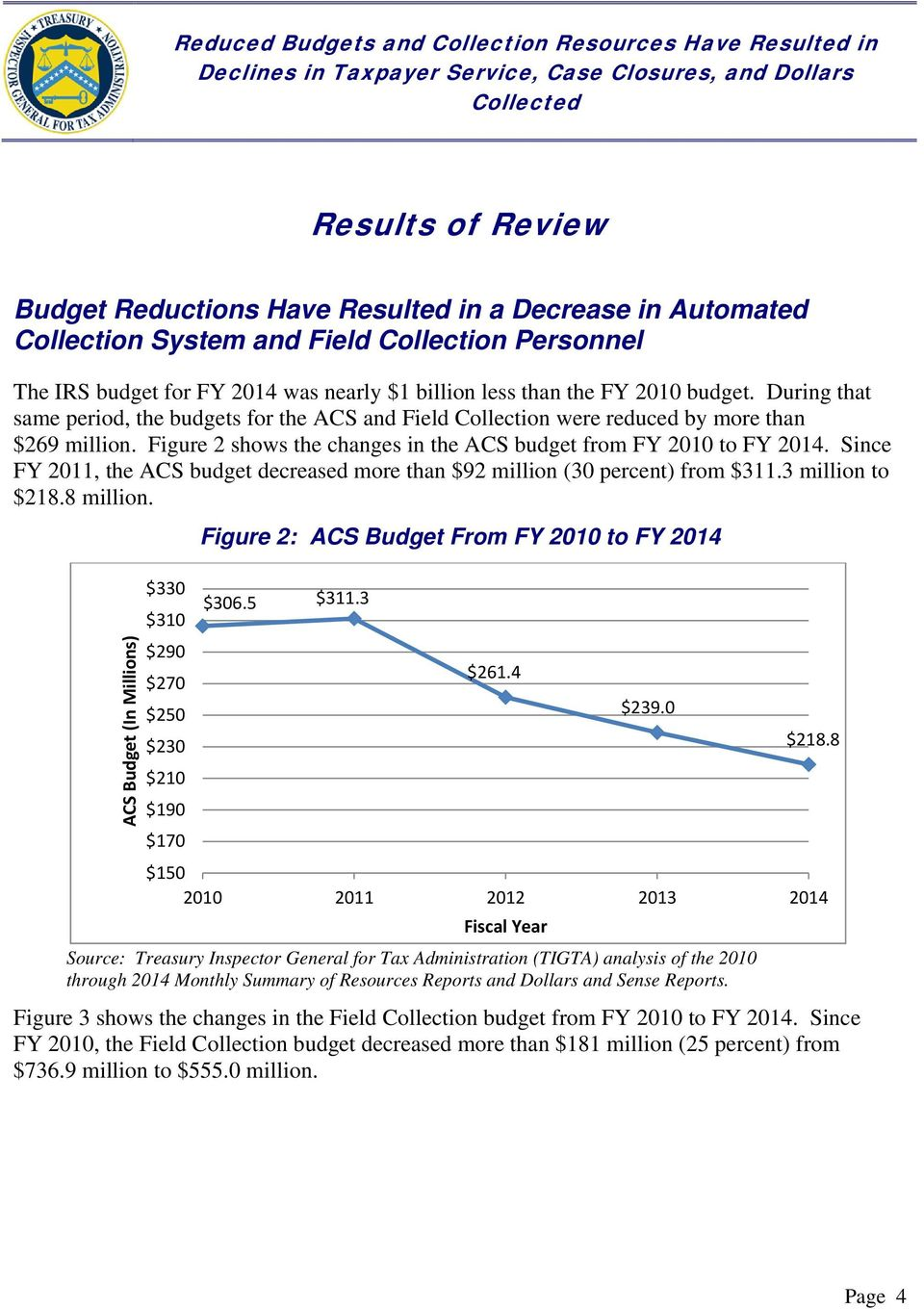 Since FY 2011, the ACS budget decreased more than $92 million (30 percent) from $311.3 million to $218.8 million. ACS Budget (In Millions) Figure 2: ACS Budget From FY 2010 to FY 2014 $330 $310 $306.