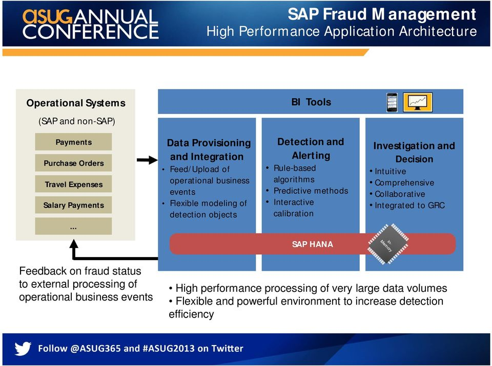 Predictive methods Interactive calibration Investigation and Decision Intuitive Comprehensive Collaborative Integrated to GRC SAP HANA Feedback on fraud status to