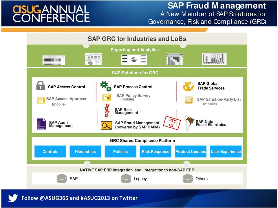 SAP Fraud Management (powered by SAP HANA) SAP Global Trade Services SAP Sanction-Party List (mobile) SAP Nota Fiscal Eletrónica GRC Shared Compliance